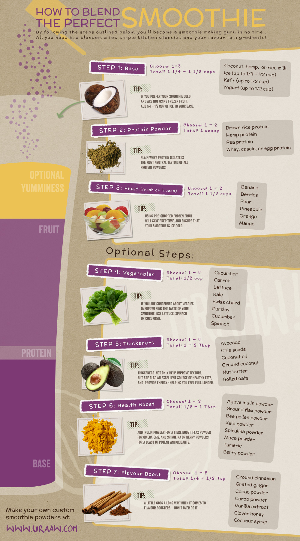 Infographic:  How to make a smoothie